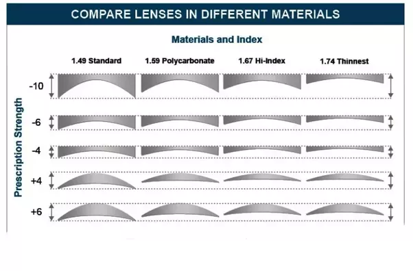 lens thickness comparison